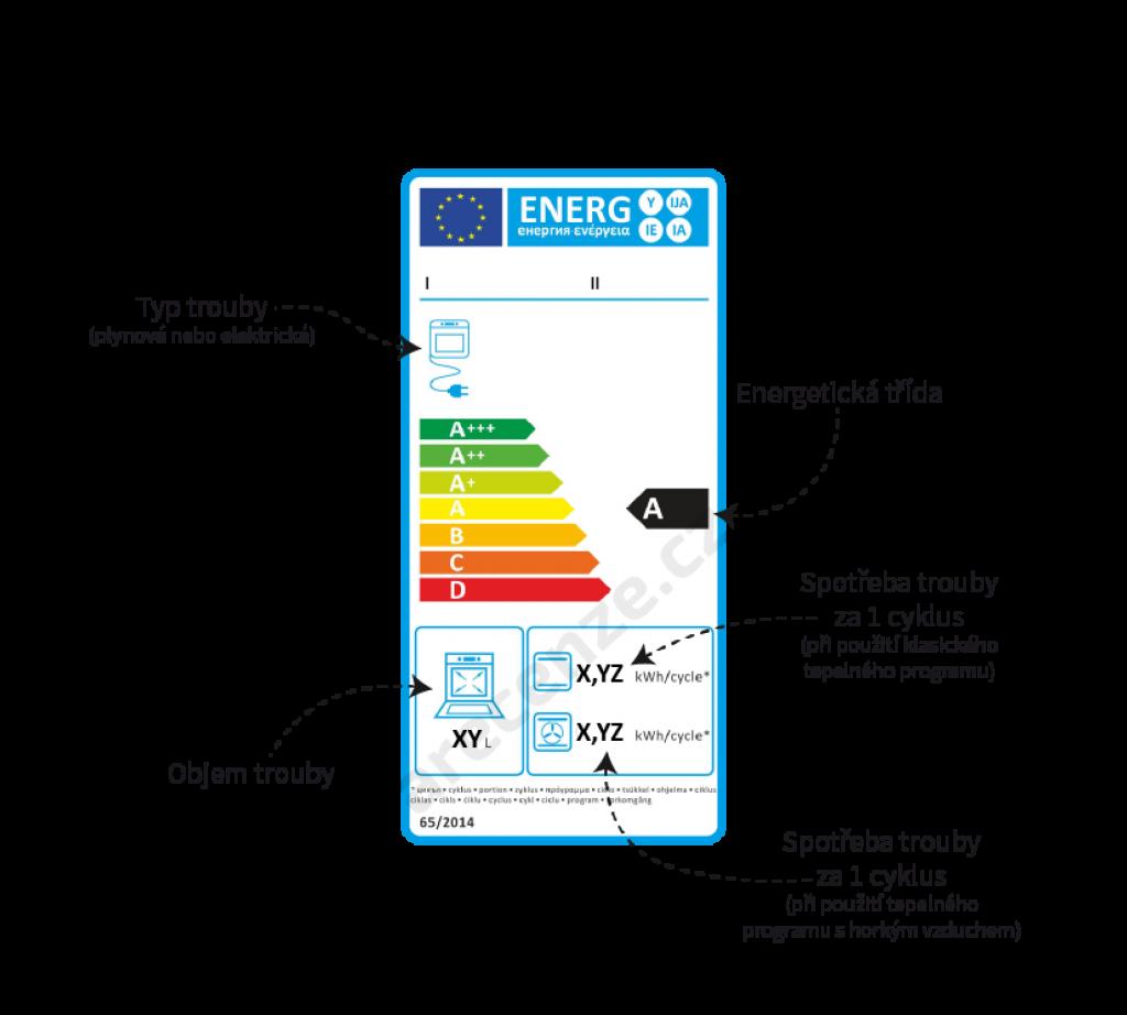 Schéma energetického štítku trouby