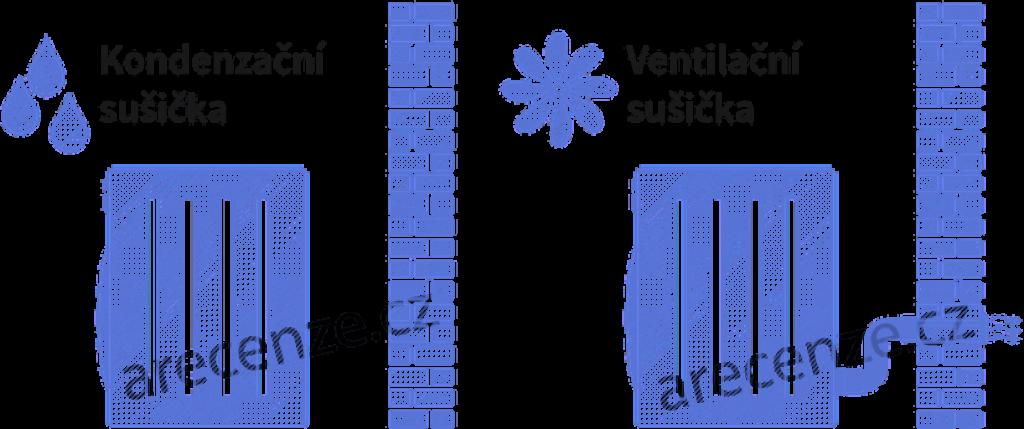 Obrázek schématu sušiček prádlaprádla