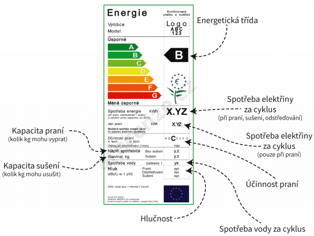 Na obrázku je zobrazeno schéma energetického štítku praček se sušičkou