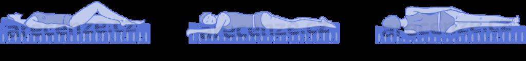 Znázornění jednotlivých tvrdostí matrací