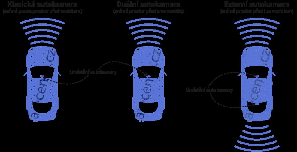 Obrázek schématu typů kamer
