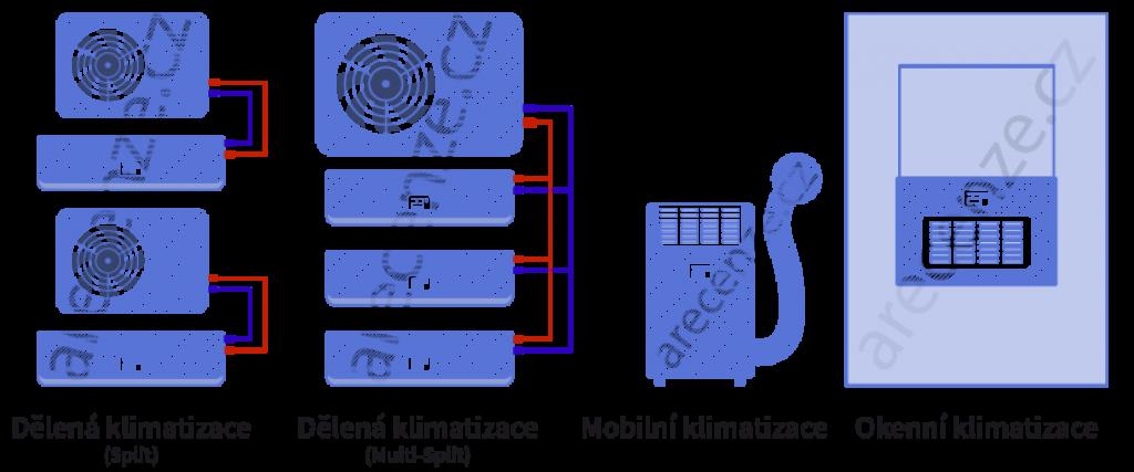 Schéma typů klimatizací
