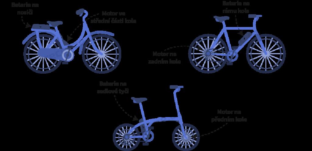 Obrázek zobrazuje schéma umístění motoru elektrokola