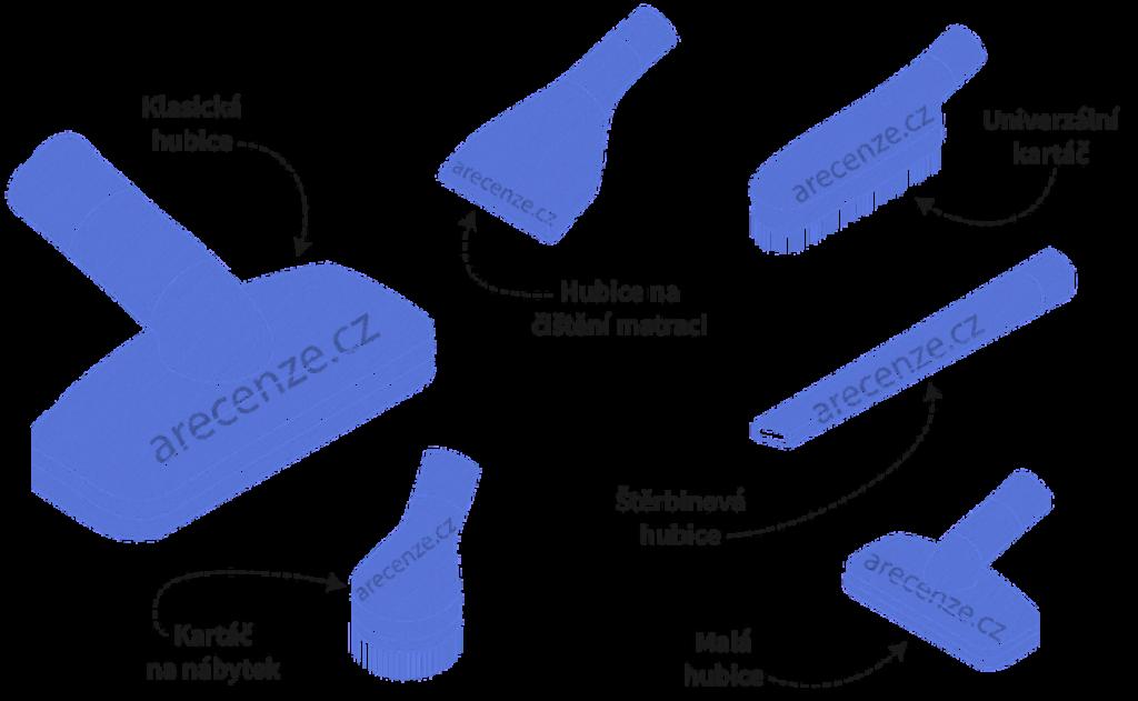 Schéma typů nástavců vysavačů