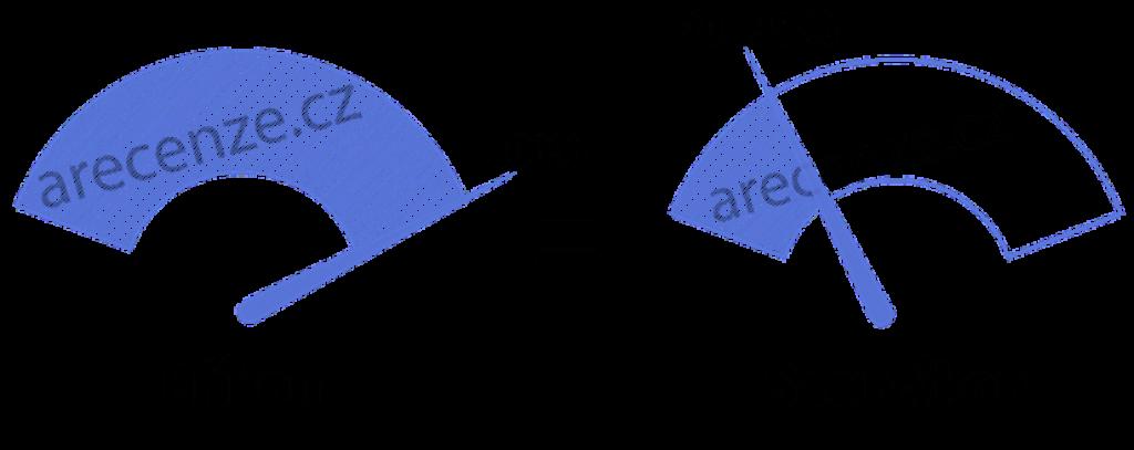 Schéma příkon vs výkon
