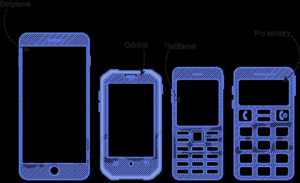 Schéma typů mobilů