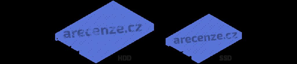 Obrázek zobrazuje schéma typů disků