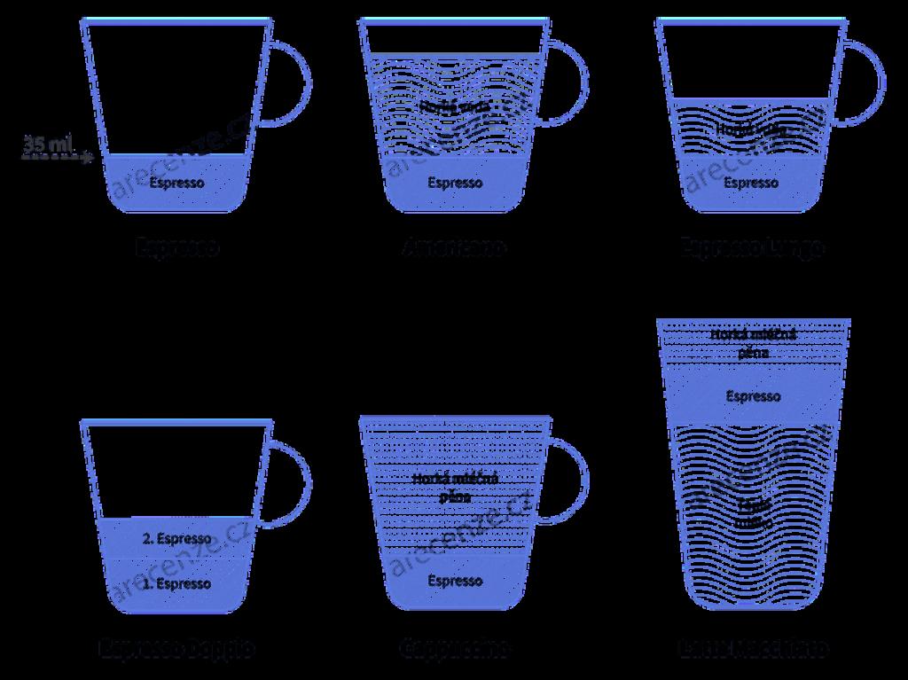 Obrázek zobrazuje schéma druhů káv