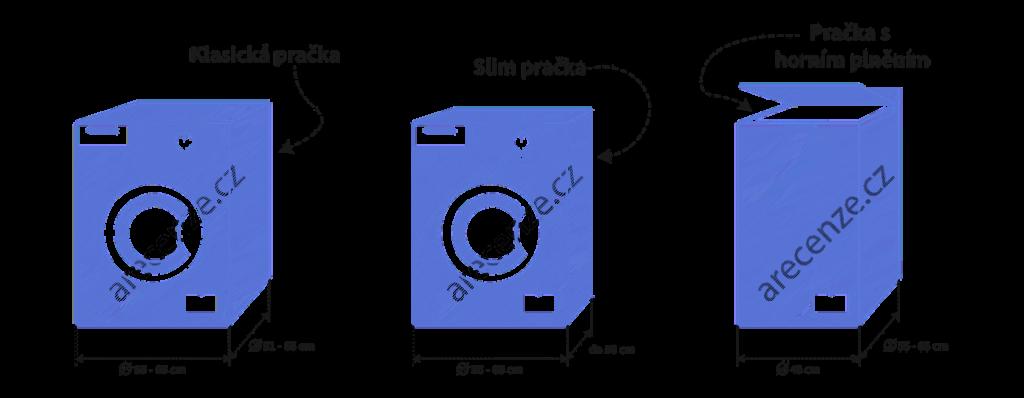 Obrázek zobrazuje schéma druhů praček