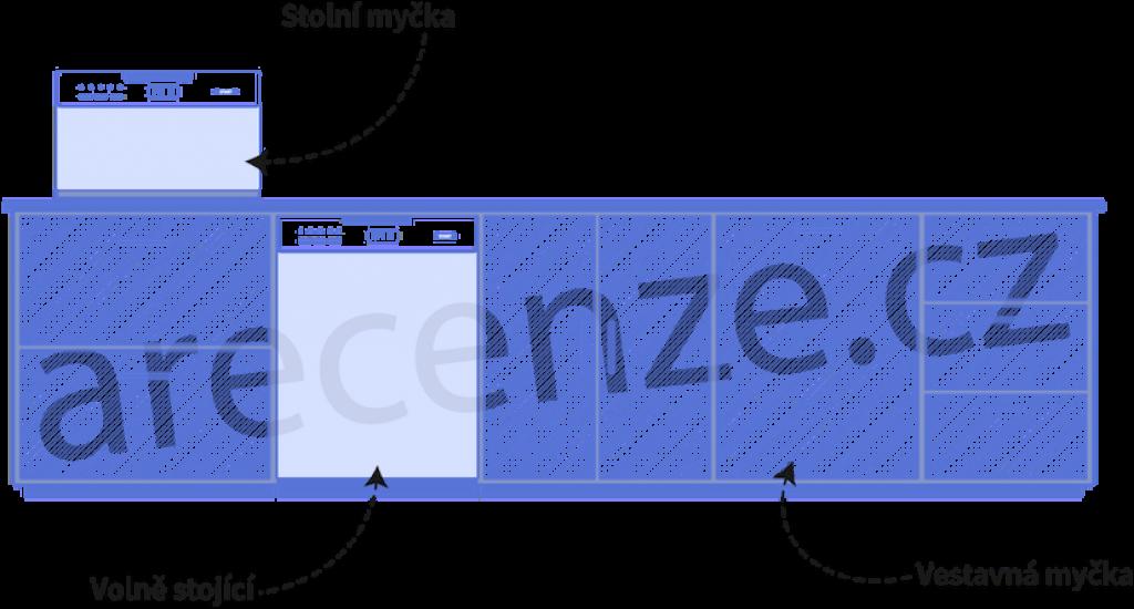 Obrázek zobrazuje schéma typů myček