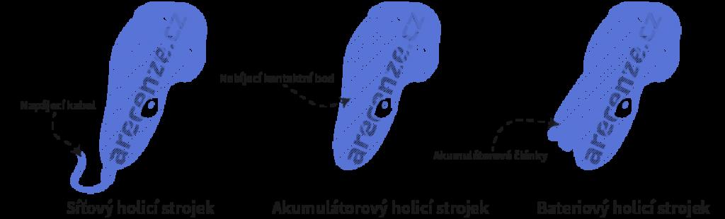 Obrázek zobrazuje schéma typů napájení holících strojků