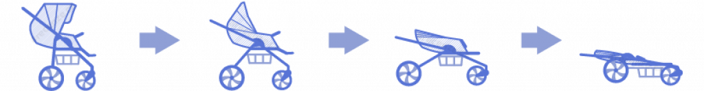 Obrázek zobrazuje schéma skladnosti kočárku