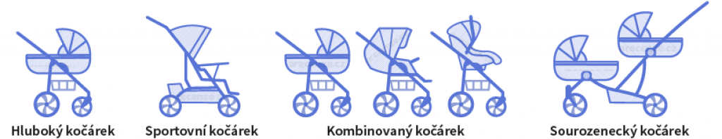 Obrázek zobrazuje schéma typů kočárků