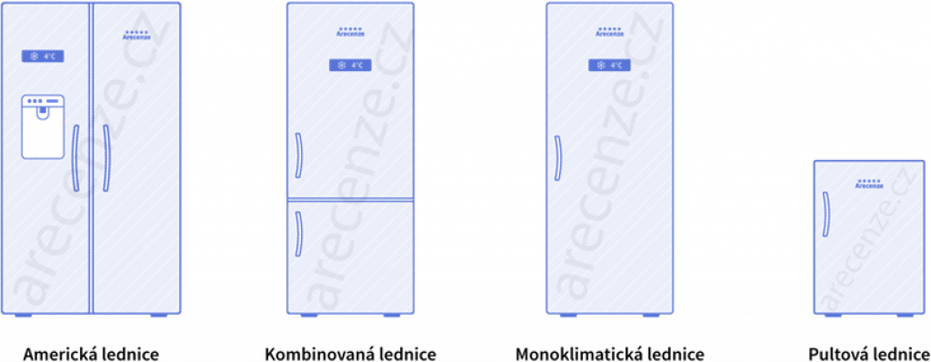 Obrázek zobrazuje schéma typů ledniček