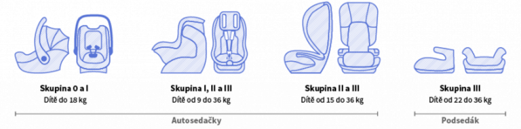 Obrázek zobrazuje schéma skupin dětských autosedaček