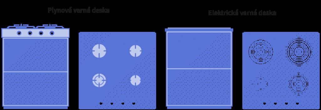 Obrázek zobrazuje schéma typů sporáků