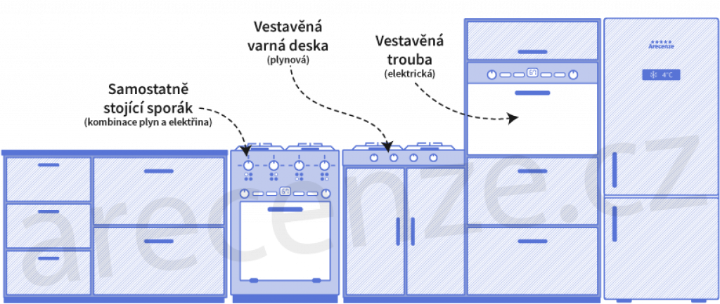 Obrázek zobrazuje schéma typů sporáků dle umístění