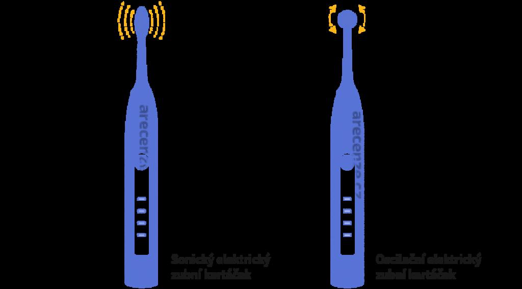 Obrázek zobrazuje schéma typů elektrických zubních kartáčků